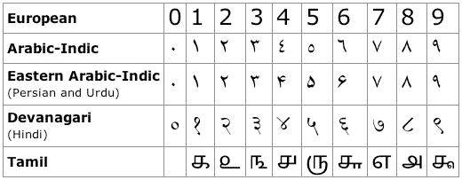 hindi-numerals-chart